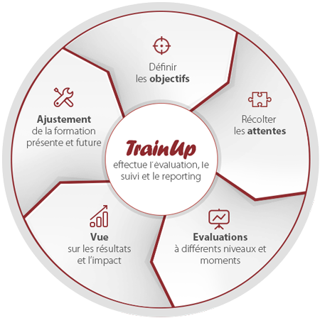 Trainup illustratie (Evaluatie | Beheer | Rapportering)